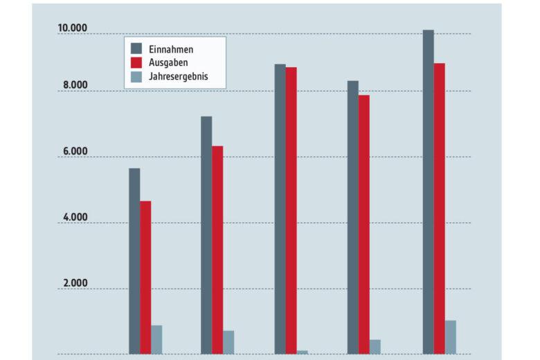 Transparenzbericht: Entwicklung des Jahresergebnisses in den letzten fünf Jahren, Balkendiagramm